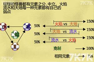 《潘多拉元素之力中文无敌版》游戏画面3